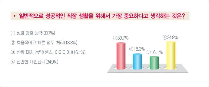 직장생활 가장 중요한 것은? 성과 창출 능력 30.7%, 효율적이고 빠른 업무 처리 18.3%, 상황 대처 능력 16.1%, 원만한 대인관계 34.9% (출처 LG화학)