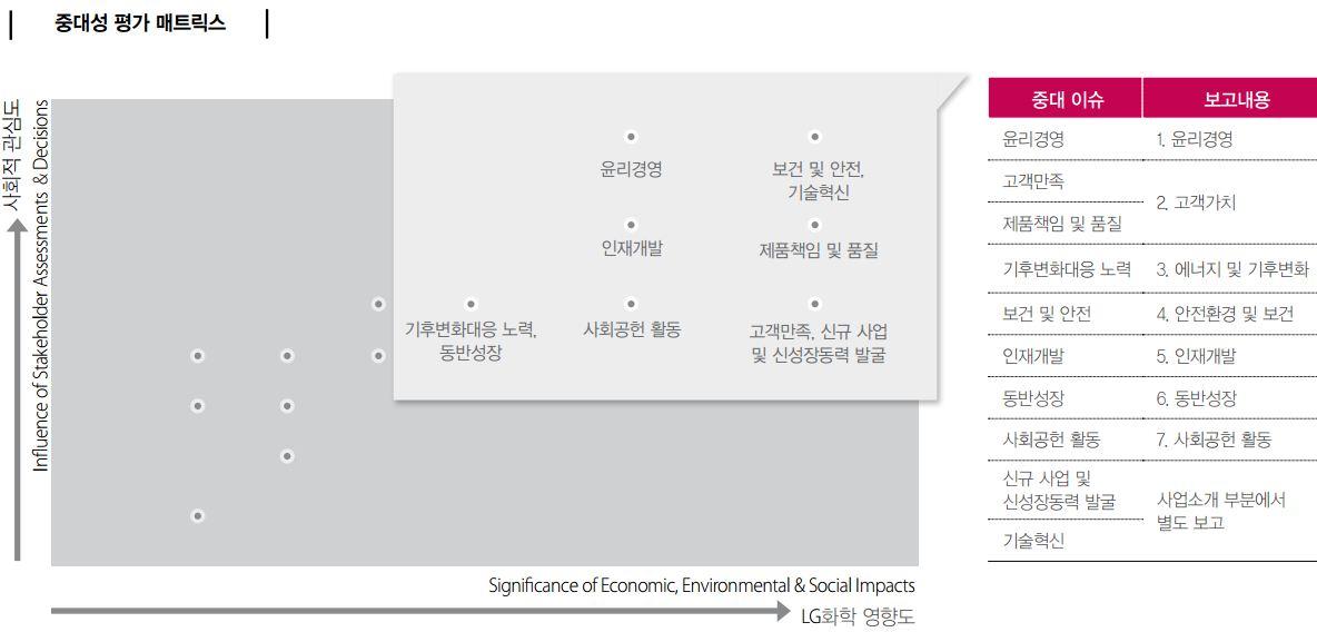 중대성 평가 매트릭스: 중대 이슈-윤리경영-윤리경영, 고객만족과 제품책임 및 품질-고객 가치, 기후변화대응 노력-에너지 및 기후변화, 보건 및 안전-안전환경 및 보건, 인재개발-인재개발, 동반성장-동반성장, 사회공헌 활동-사회공헌 활동, 신규사업 및 신성장동력 발굴과 기술혁신-사업소개부분에서 별도 보고
