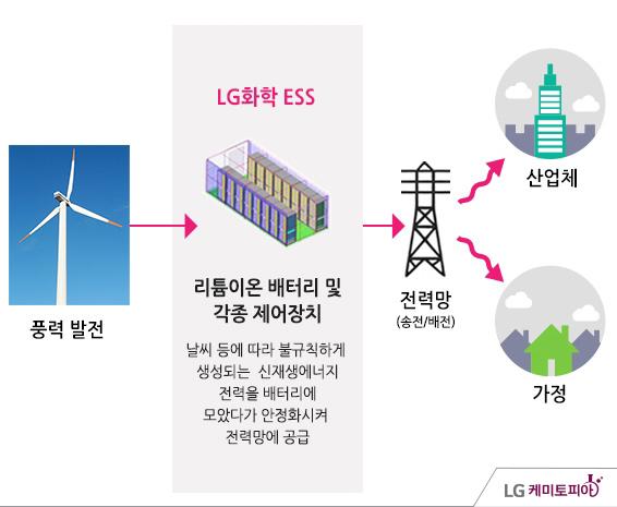 풍력 발전 -> LG화학 ESS 리튬이온 배터리 및 각종 제어장치(날씨 등에 따라 불규칙하게 생성되는 신재생에너지 전력을 배터리에 모았다가 안정화시켜 전력망에 공급) -> 전력망(송정/배전) -> 산업체, 가정