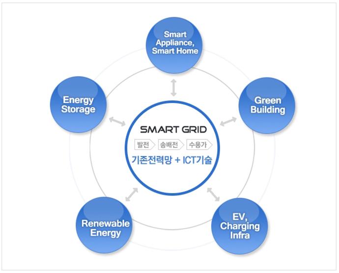스마트 그리드란 스마트홈, 에너지 저장, 재생에너지, 전기차 충전 인프라, 그린 빌딩 등으로 발전과 송배전, 수용가에서 기존전력망에 ICT 기술을 융합한 것을 말한다.(출처: 한국스마트그리드협회)
