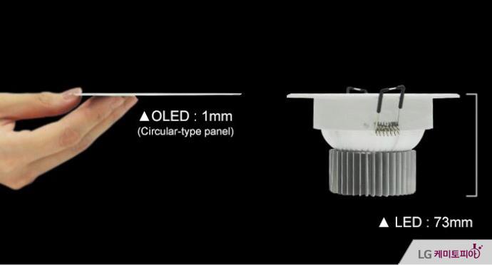 OLED 조명 두께 비교: OLED 1mm, LED 73mm