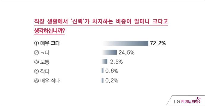 LG화학 신뢰조사 -조사기간: 2014년 05월 11일 ~ 5월 14일 직장 생활에서 신뢰가 차지하는 비중이 얼마나 크다고 생각하십니까? 매우 크다(72.2%), 크다(24.5%), 보통(2.5%), 작다(0.6%), 매우 작다(0.2%)