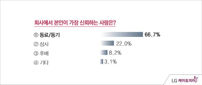 LG화학 신뢰조사 - 조사기간: 2014년 05월 11일 ~ 5월 14일, 회사에서 본인이 가장 신뢰하는 사람은? 동료/동기(66.7%), 상사(22.0%), 후배(8.2%), 기타(3.1%)