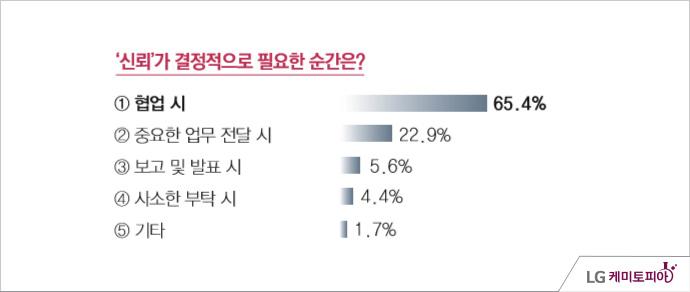 LG화학 신뢰조사 - 조사기간: 2014년 05월 11일 ~ 5월 14일, 신뢰가 결정적으로 필요한 순간은? 협업시(65.4%), 중요한 업무 전달 시(22.9%), 보고 및 발표 시(5.6%), 사소한 부탁 시(4.4%), 기타(1.7%)