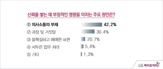 LG화학 신뢰조사 - 조사기간: 2014년 05월 11일 ~ 5월 14일, 신뢰를 쌓는 데 부정적인 영향을 미치는 주요 원인은? 의사소통 부재(42.2%), 과장 및 거짓말(30.4%), 불확실하고 애매한 표현(20.7%), 서투른 업무 처리(5.4%), 기타(1.3%)