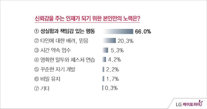 LG화학 신뢰조사 - 조사기간: 2014년 05월 11일 ~ 5월 14일, 신뢰감을 주는 인재가 되기 위한 본인만의 노력은? 성실함과 책임감 있는 행동(66.0%), 타인에 대한 배려/믿음(20.3%), 시간 약속 엄수(5.3%), 명확한 말투와 제스처 연습(4.2%), 꾸준한 자기 개발(2.2%), 비밀 유지(1.7%), 기타(0.3%)