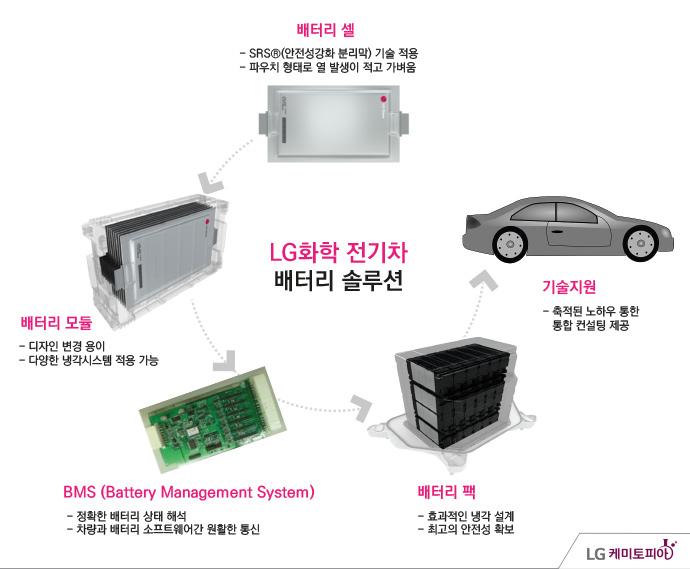 LG화학 전기차 배터리 솔류션/ 배터리셀: SRS(안전성강화 분리막) 기술 적용, 파우치 형태로 열 발생이 적고 가벼움 / 배터리 모듈: 디자인 변경 용이, 다양한 냉각시스템 적용 가능 / BMS(Battery Management System): 정확한 배터리 상태 해석, 차량과 배터리 소프트웨어간 원활한 통신 / 배터리 팩: 효과적인 냉각 설계, 최고의 안정성 확보 / 기술지원: 축적된 노하우 통한 통합 컨설팅 제공