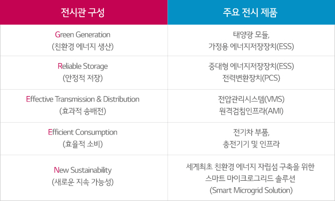 CEPSI 2014 LG화학 전시관 구성표: 친환경 에너지 생산: 태양광 모듈, 가종용 ESS/ 안정적 저장: 중대형 ESS, 전력변환장치 / 효과적 송배전: 전압관리시스템, 원격검침인프라 / 효율적 소비: 전기차 부품, 충전기기 및 인프라 / 새로운 지속 가능성: 세계최초 친환경 에너지 자립섬 구축을 위한 스마트 마이크로그리드 솔루션
