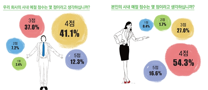 LG화학 설문조사-우리 회사의 사내 예절 점수는 몇 점이라고 생각하십니까? 41.1% 4점, 37.0% 3점, 12.3% 5점, 7.2% 2점, 2.4% 1점 / 본인의 사내 예절 점수는 몇 점이라고 생각하십니까? 54.3% 4점, 27.0% 3점, 16.6% 5점, 1.7% 2점, 0.4% 1점(출처: LG화학)