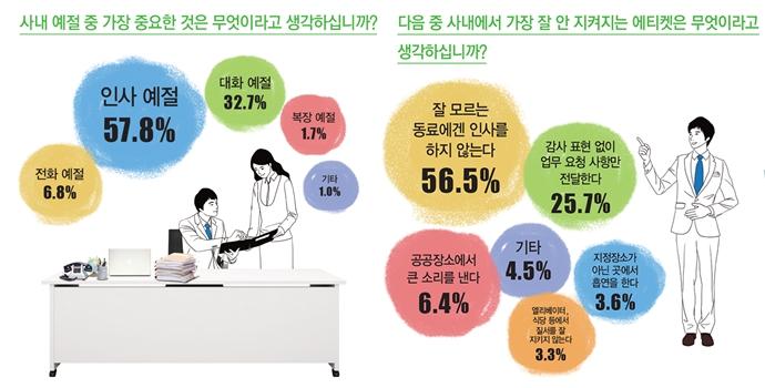LG화학 설문조사-사내 예절 중 가장 중요한 것은 무엇이라고 생각하십니까? 57.8% 인사 예절, 32.7% 대화 예절, 6.8% 전화 예절, 1.7% 복장 예절, 1.0% 기타 / 다음 중 사내에서 가장 잘 안 지켜지는 에티켓은 무엇이라고 생각하십니까? 56.5% 잘 모르는 동료에겐 인사를 하지 않는다, 25.7% 감사 표현 없이 업무 요청 사항만 전달한다, 6.4% 공공장소에서 큰 소리를 낸다, 4.5% 기타, 3.6% 지정장소가 아닌 곳에서 흡연을 한다, 3.3% 엘리베이터나 식당에서 질서를 잘 지키지 않는다.(출처: LG화학)