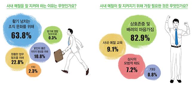 LG화학 설문조사-사내 예절을 잘 지켜야 하는 이유는 무엇인가요? : 63.8% 활기 넘치는 조직 문화를 위해, 22.8% 원활한 업무 협조를 위해, 10.8% 본인의 좋은 이미지 형성을 위해, 2.3% 기타, 0.3% 평가에 영향이 있으므로. / 사내 예절이 잘 지켜지기 위해 가장 필요한 것은 무엇인가요? 82.9% 상호 존중 및 배려의 마음가짐, 9.1% 사내 예절 교육, 7.2% 상사의 모범적 태도, 0.8% 기타 (출처: LG화학)