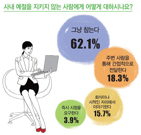 LG화학 설문조사-사내 예절을 지키지 않는 사람에게 어떻게 대하시나요? : 62.1% 그냥 참는다, 18.3% 주변 사람을 통해 간접적으로 전달한다, 15.7% 회식이나 사적인 자리에서 이야기한다, 3.9% 즉시 시정을 요구한다 (출처: LG화학)