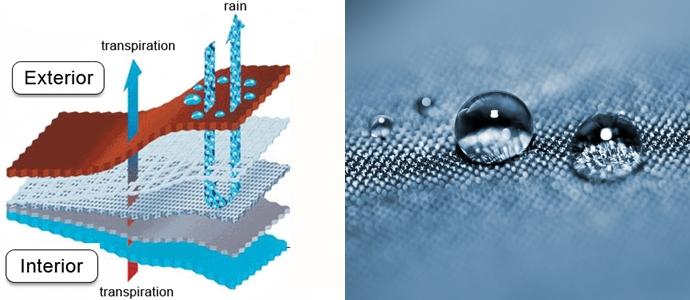 (왼쪽) 방습투습 원단의 구조 ⓒwikimedia.org, (오른쪽) 방수 원단의 표면