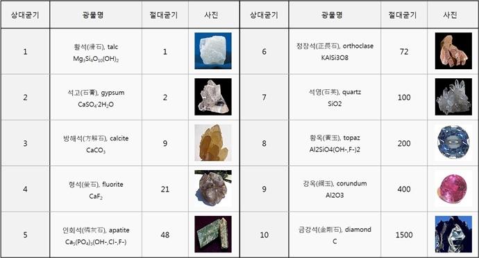 열 가지 광물들의 굳기 지표 '모스 굳기계'