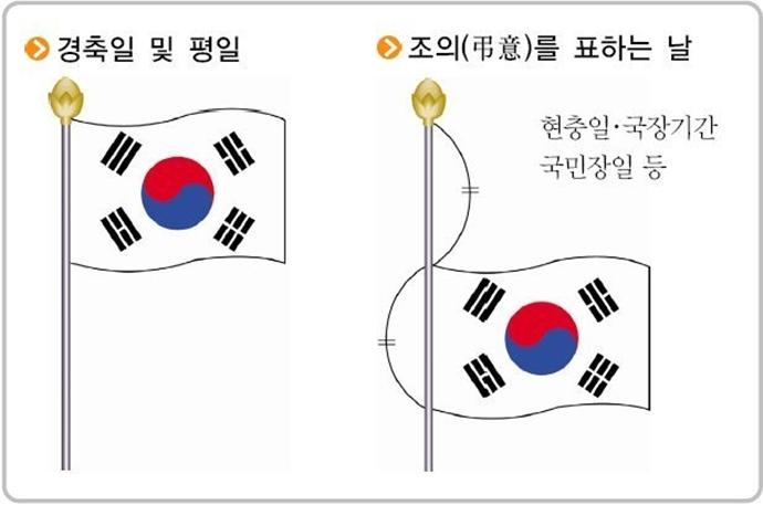 올바른 국기 게양법