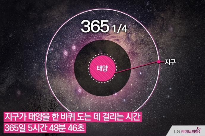 가운데 태양을 중심으로 도는 지구의 궤적, 그리고 지구가 태양을 한 바퀴 도는데 걸리는 시간은 365일 5시간 48분 46초가 걸린다.