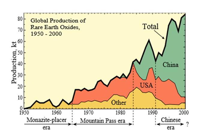 희토류 세계 생산량 그래프