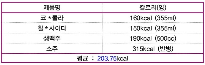 코*콜라 160kcal(355ml), 칠*사이다 150kcal(355ml), 생맥주 190kcal(500cc), 소주 315kcal(반병), 평균: 203.75kcal