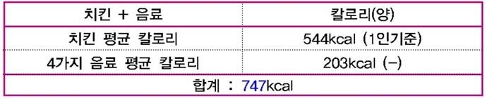 치킨 평균 칼로리 544kcal(1인기준), 4가지 음료 평균 칼로리 203kcal(1인기준), 합계: 747kcal