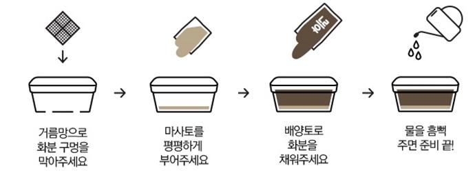 거름망으로 화분 구멍을 막아주세요 → 마사토를 평평하게 부어주세요 → 배양토를 부어 화분을 채워주세요 → 물을 흠뻑 주면 준비 끝!