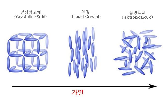 온도 변화에 따른 액정의 분자 배열 변화 ⓒwww.theiet.org