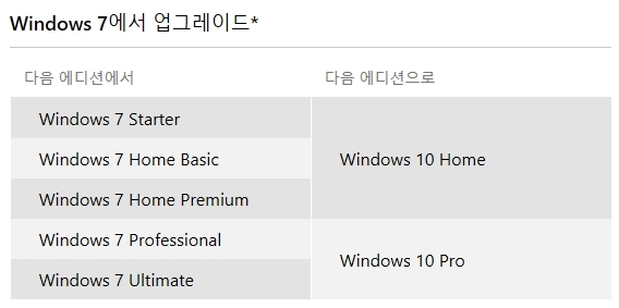 윈도우7 업그레이드 내용ⓒMS
