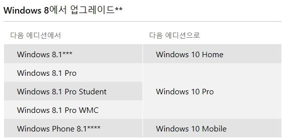 윈도우8 업그레이드 내용ⓒMS