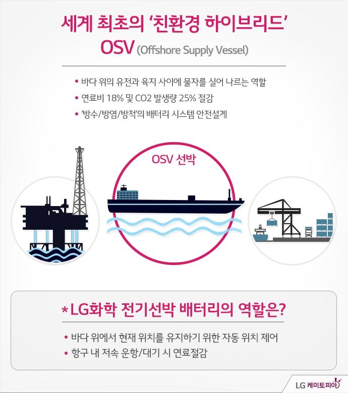 세계 최초의 '친환경 하이브리드' OSV(Offshore Supply Vessel) - 바다 위에 유전과 육지 사이에 물자를 실어 나르는 역할 - 연료비 18% 및 CO2  발생량 25% 절감 - '방수/방염/방적'의 배터리 시스템 안전설계 / LG화학 전기선박 배터리의 역할은? - 바다 위에서 현재 위치를 유지하기 위한 자동 위치 제어 - 항구 내 저속 운항/대기 시 연료절감