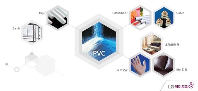 pvc의 다양한 활용