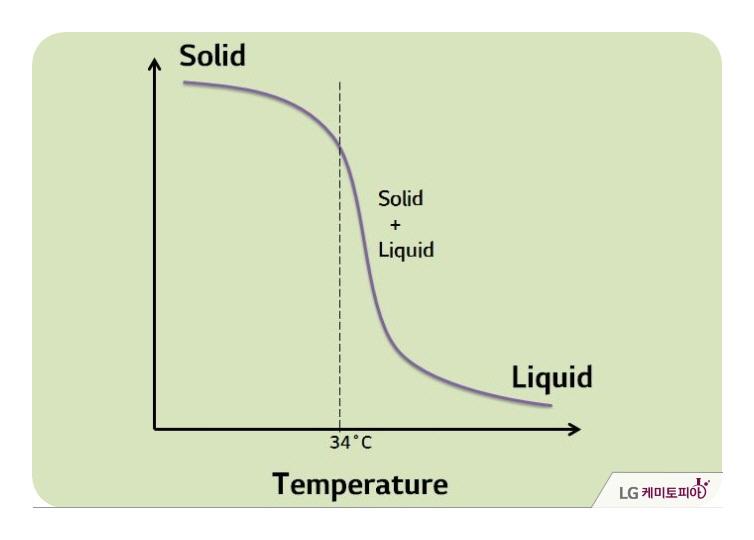 코코아 버터의 녹는 점 그래프