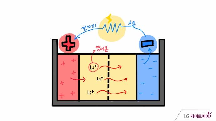 배터리 양극과 음극 양이온과 전자의 흐름 관계도