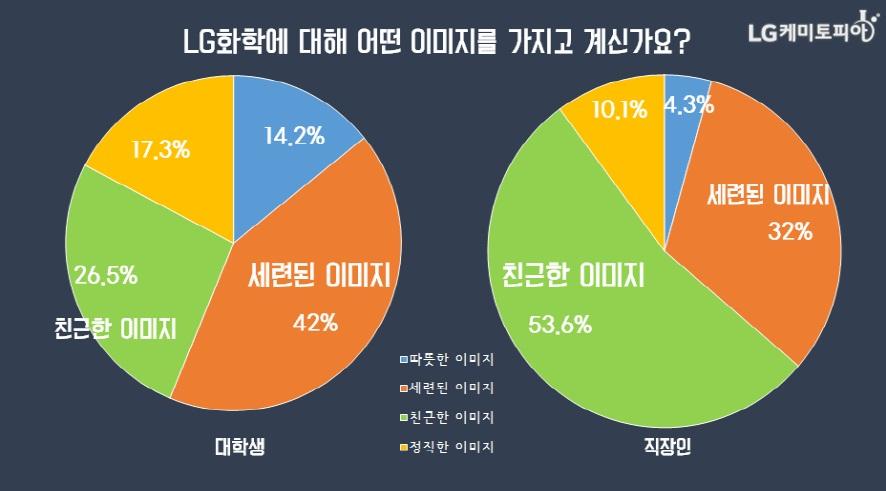 (원형그래프)LG화학에 대해 어떤 이미지를 가지고 계신가요?/ 대학생 42% 세련된 이미지, 26.5% 친근한 이미지, 17.3% 정직한 이미지, 14.2% 따뜻한 이미지/ 직장인 53.6% 친근한 이미지, 32% 세련된 이미지, 10.1% 정직한 이미지, 4.3% 따뜻한 이미지