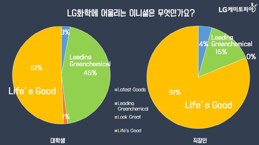 (원형그래프) LG화학에 어울리는 이니셜은 무엇인가요?/ 대학생 51% Life's Good, 45% Leading Greenchemical, 3% Latest Goods, 1% Look Great/ 직장인 81% Life's Good, 15% Leading Greenchemical, 4% Latest Goods, 0% Look Great