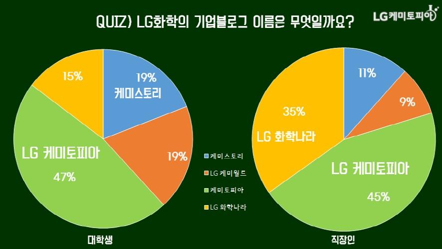 (원형그래프) Quiz! LG화학의 기업블로그 이름은 무엇일까요? 대학생 47% LG케미토피아, 19% LG케미월드, 19% 케미스토리, 15% LG화학나라/ 직장인 45% LG케미토피아, 9% LG케미월드, 11% 케미스토리, 35% LG화학나라