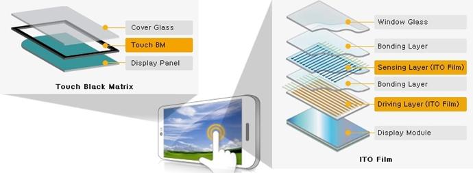 스마트폰 액정의 구조.(왼쪽) 터치블랙매트릭스: 디스플레이 모듈, 터치BM, 커버글라스가 층층이 쌓임/ ITO 필름: 디스플레이 모듈, 드라이빙 레이어(ITO필름), 본딩 레이어, 센싱레이어(ITO필름), 윈도우 글라스가 층층이 쌓인 그림