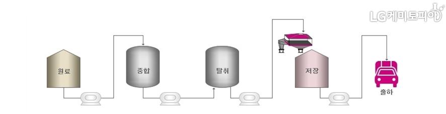SBL/NBL 유화중합 과정도