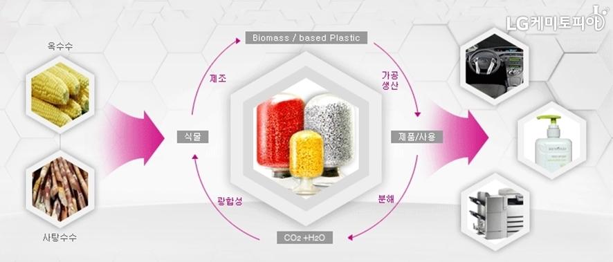 LUCLEN 제조 과정: 옥수수, 사탕수수 등 식물을 통해 제조/ 석유계열 플라스틱과 가공해 생산/ 제품 사용