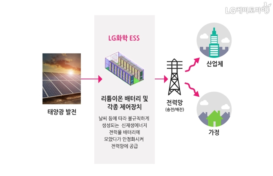 LG화학 ESS는 태양광 발전과 전력망 사이에서 리튬이온 배터리 및 각종 제어장치를 통해 날씨 등에 따라 불규칙하게 생성되는 신재생에너지 전력을 배터리에 모았다가 안정화시켜 전력망에 공급한다.