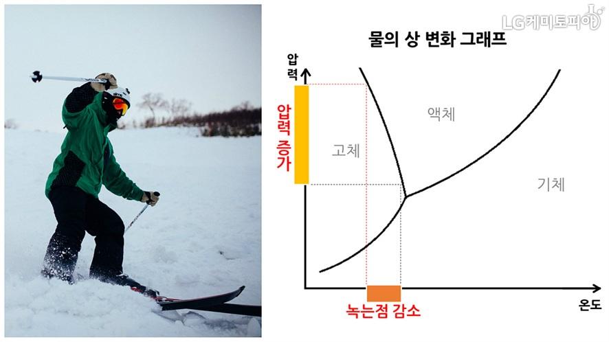 (왼쪽) 스키를 타는 남자의 모습/ (오른쪽) 물의 상 변화 그래프. 일정 온도에서 압력이 증가하면 고체가 되고, 녹는점 이상에서 액체와 기체로 물의 상이 바뀐다.