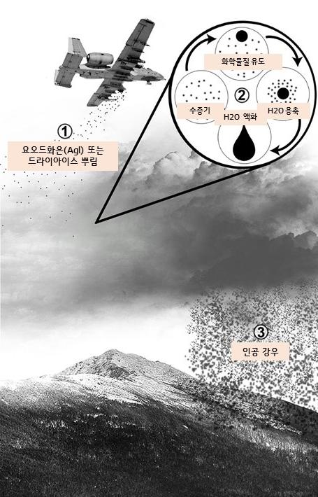 인공강우의 원리ⓒwikimedia.org