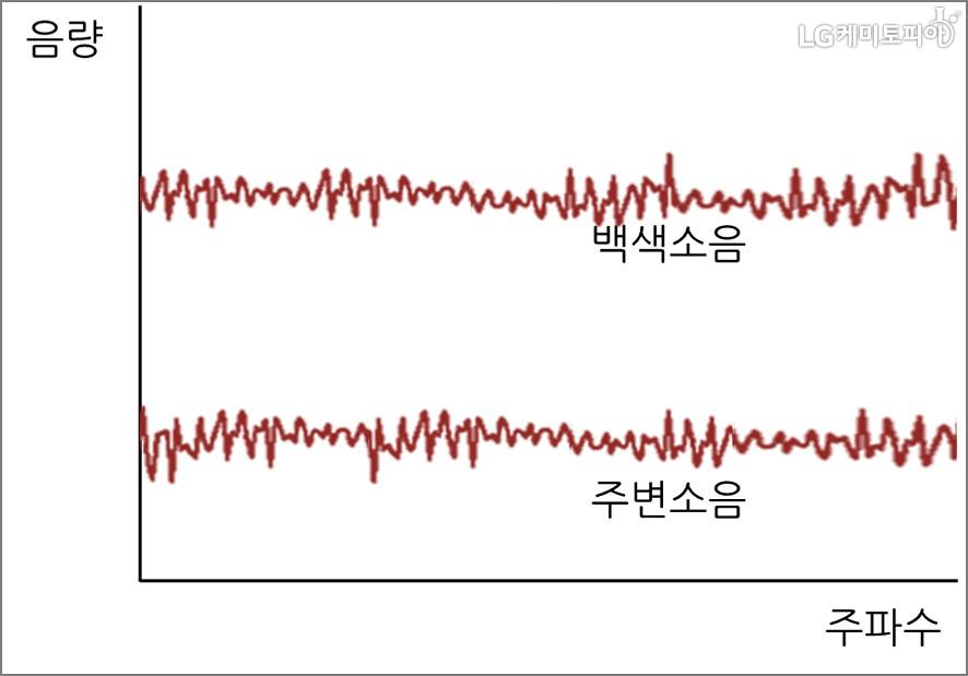 백색소음과 주변 소음의 음량과 주파수 그래프, 백색소음이 더 높은 음량을 지니고 있다.