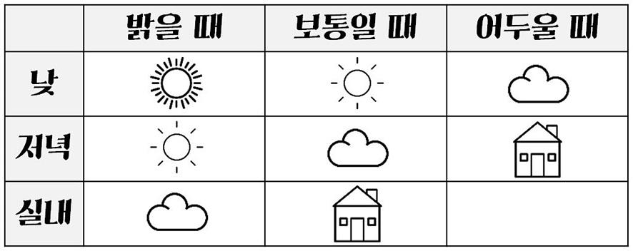 날씨와 빛에 따른 촬영 모드/ 밝은 낯: 해가 쨍쨍한 모드, 보통 낮: 햇님 모드, 어두운 낮: 구름 모드/ 밝은 저녁: 햇님 모드, 보통 저녁: 구름 모드, 어두운 저녁: 실내 모드/ 밝은 실내: 구름 모드, 보통 실내: 실내 모드