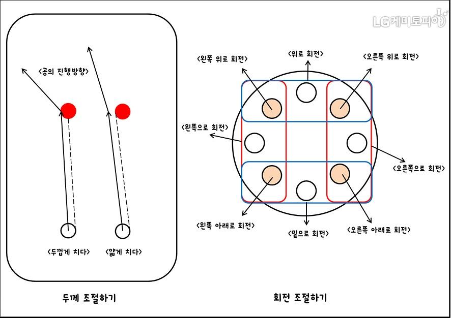 여러 당구 기술을 그림으로 설명하고 있다. 공의 진행 방향에 따라 두껍게 치다, 얇게 치다/ 공의 타점 위치에 따른 회전 조절 각도