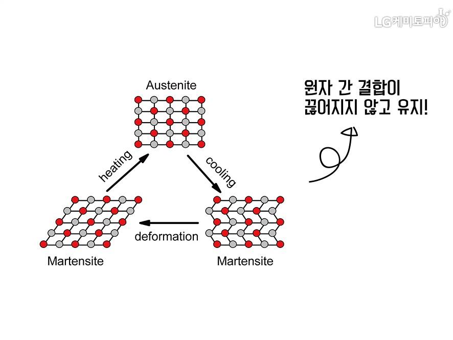 형상기억합금의 구조와 원리, 열이 가해져도 원자 간 결합이 끊어지지 않고 유지!