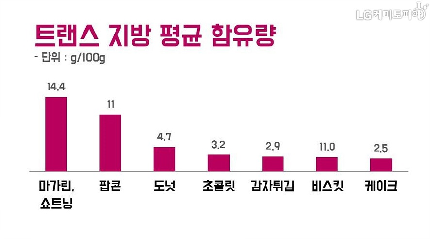 트랜스지방 함유량을 그래프로 보여주고 있다. (마가린 14.4g, 팝콘 11g, 도넛 4.7g, 감자튀김 2.9g, 비스킷 11g, 케이크 2.5.g)