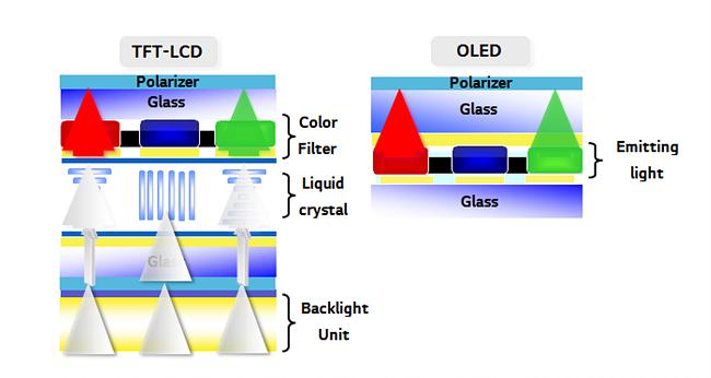 LCD와 OLED의 구조