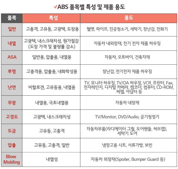 ABS품목별 특성 및 제품 용도를 도표로 보여주고 있다. 품목에는 일반, 내열, ASA,투명, 난연, 무광, 고경도, 도금, 압출, Blow Molding 이 있고, 그것에 따른 특성과 용도가 각각 구분되어져 있다.