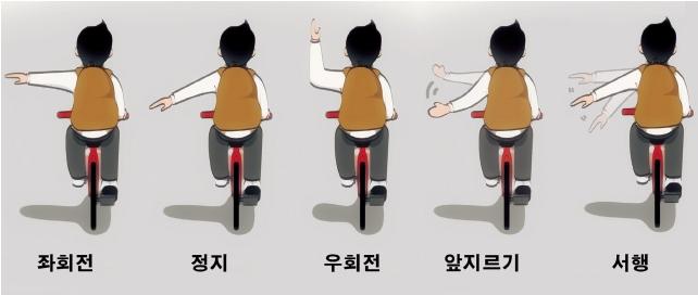 자전거 수신호 그림. 좌회전, 정지, 우회전, 앞지르기, 서행
