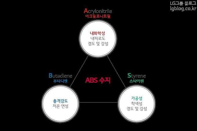 ABS수지의 3가지구성을 보여주는 그림. A는 Acrylonitrile B는 Butadiene S는 Styrene로 구성된다.