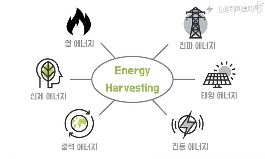 에너지 하베스팅: 열 에너지, 전파 에너지, 태양 에너지, 진동 에너지, 중력 에너지, 신체 에너지